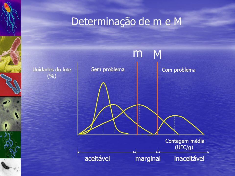 Determinação de m e M Sem problema Com problema marginalinaceitável m M Unidades do lote (%) Contagem média (UFC/g) aceitável