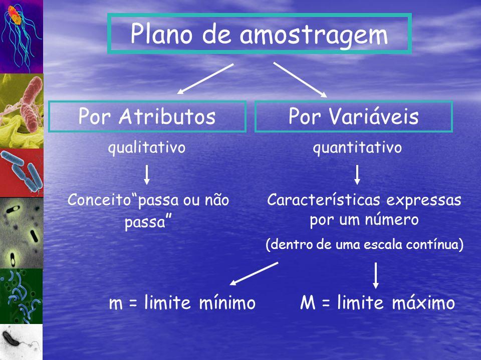 Plano de amostragem Características expressas por um número (dentro de uma escala contínua) Por VariáveisPor Atributos Conceitopassa ou não passa m =