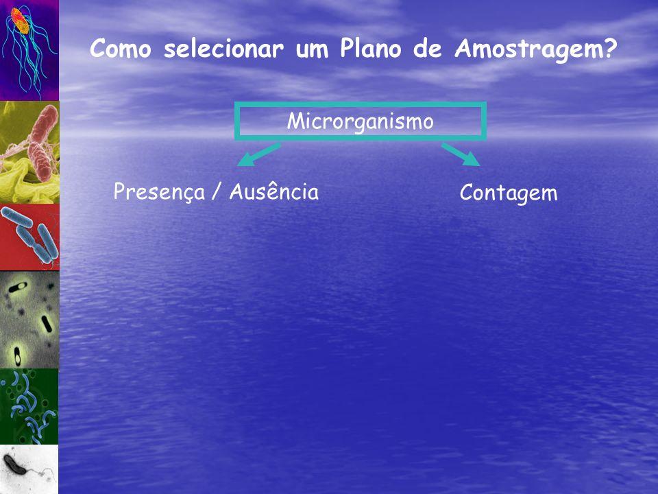 Como selecionar um Plano de Amostragem? Microrganismo Contagem Presença / Ausência