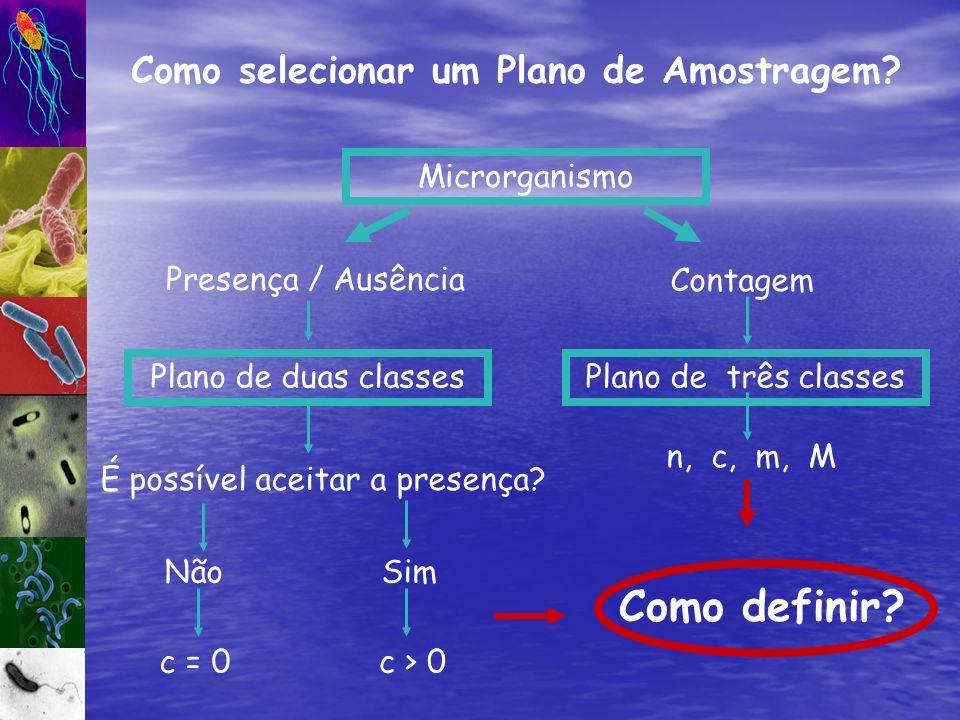 Como selecionar um Plano de Amostragem? Microrganismo Contagem Presença / Ausência n, c, m, M Plano de duas classes É possível aceitar a presença? Pla