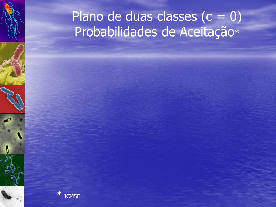 Plano de duas classes (c = 0) Probabilidades de Aceitação * * ICMSF