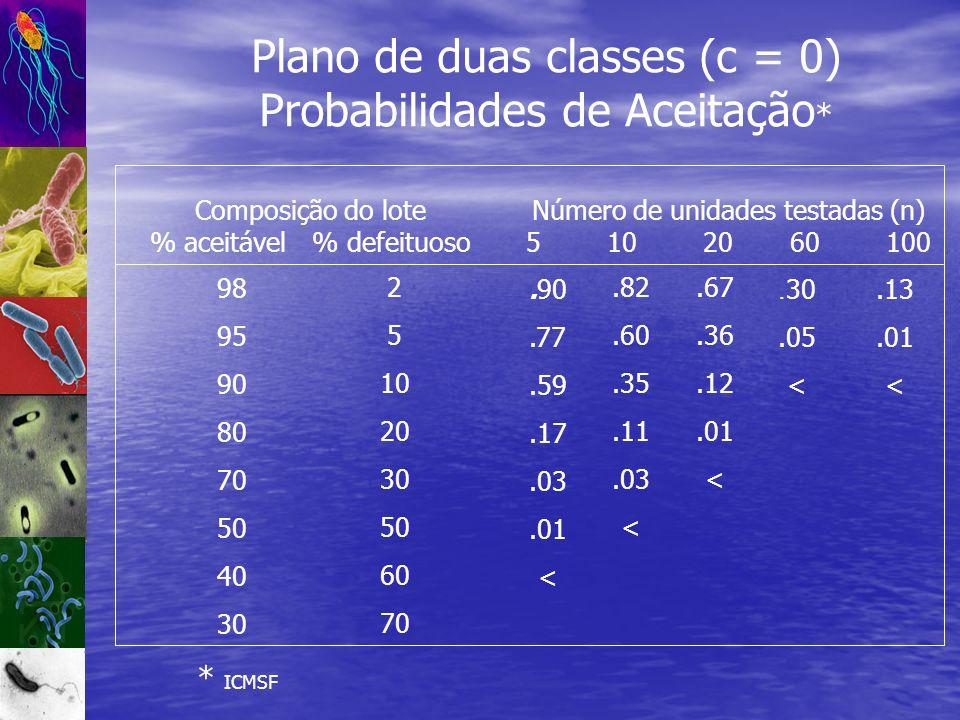 Plano de duas classes (c = 0) Probabilidades de Aceitação * Composição do lote % aceitável % defeituoso Número de unidades testadas (n) 5 10 20 60 100