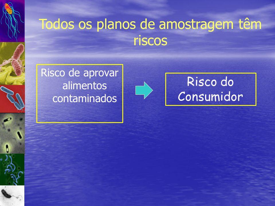 Risco de aprovar alimentos contaminados Risco do Consumidor