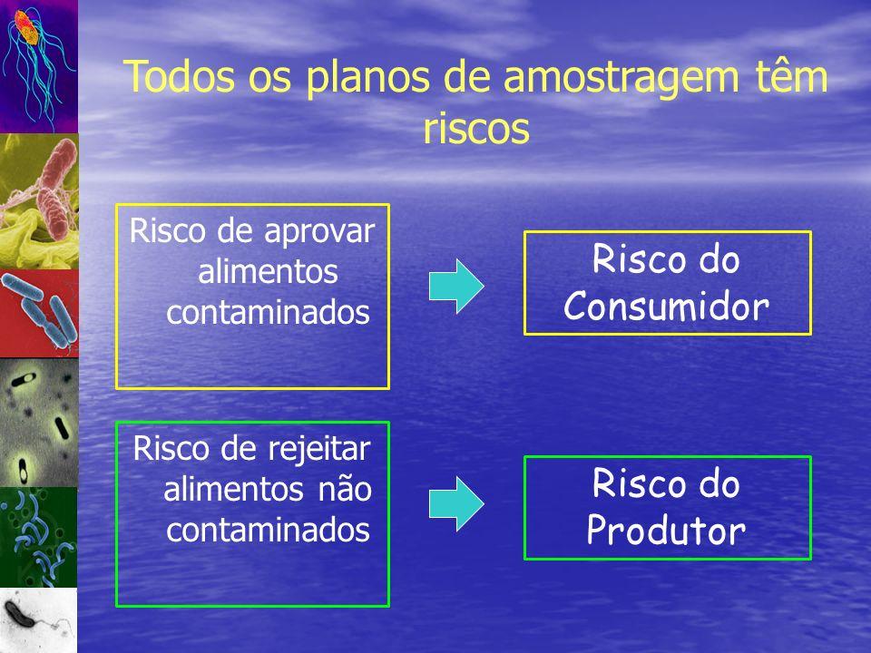 Todos os planos de amostragem têm riscos Risco de aprovar alimentos contaminados Risco do Consumidor Risco de rejeitar alimentos não contaminados Risc