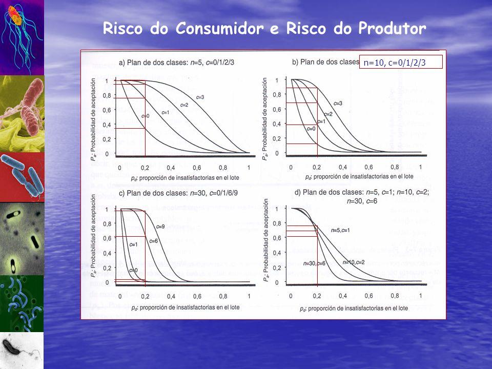 Risco do Consumidor e Risco do Produtor n=10, c=0/1/2/3