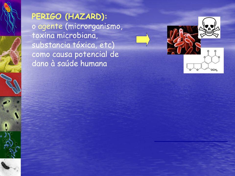 PERIGO (HAZARD): o agente (microrganismo, toxina microbiana, substancia tóxica, etc) como causa potencial de dano à saúde humana