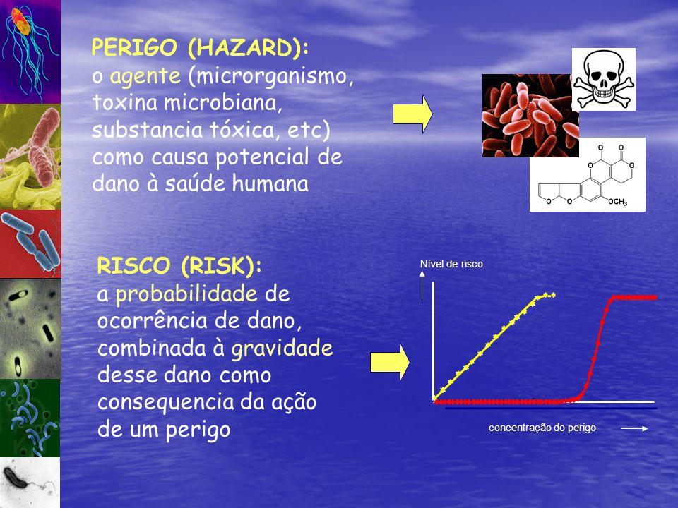 RISCO (RISK): a probabilidade de ocorrência de dano, combinada à gravidade desse dano como consequencia da ação de um perigo PERIGO (HAZARD): o agente