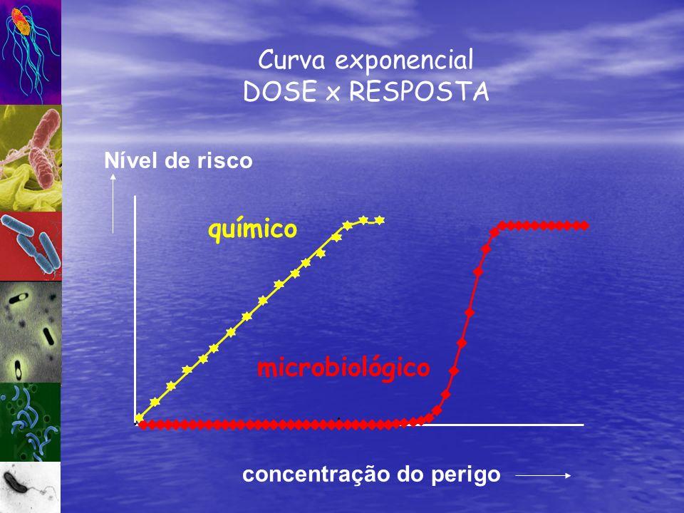Nível de risco concentração do perigo Curva exponencial DOSE x RESPOSTA químico microbiológico