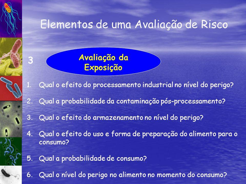 Avaliação da Exposição 3 1.Qual o efeito do processamento industrial no nível do perigo? 2.Qual a probabilidade da contaminação pós-processamento? 3.Q