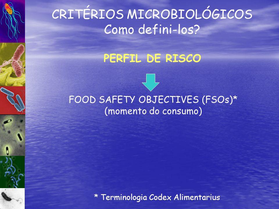 FOOD SAFETY OBJECTIVES (FSOs)* (momento do consumo) CRITÉRIOS MICROBIOLÓGICOS Como defini-los? * Terminologia Codex Alimentarius PERFIL DE RISCO