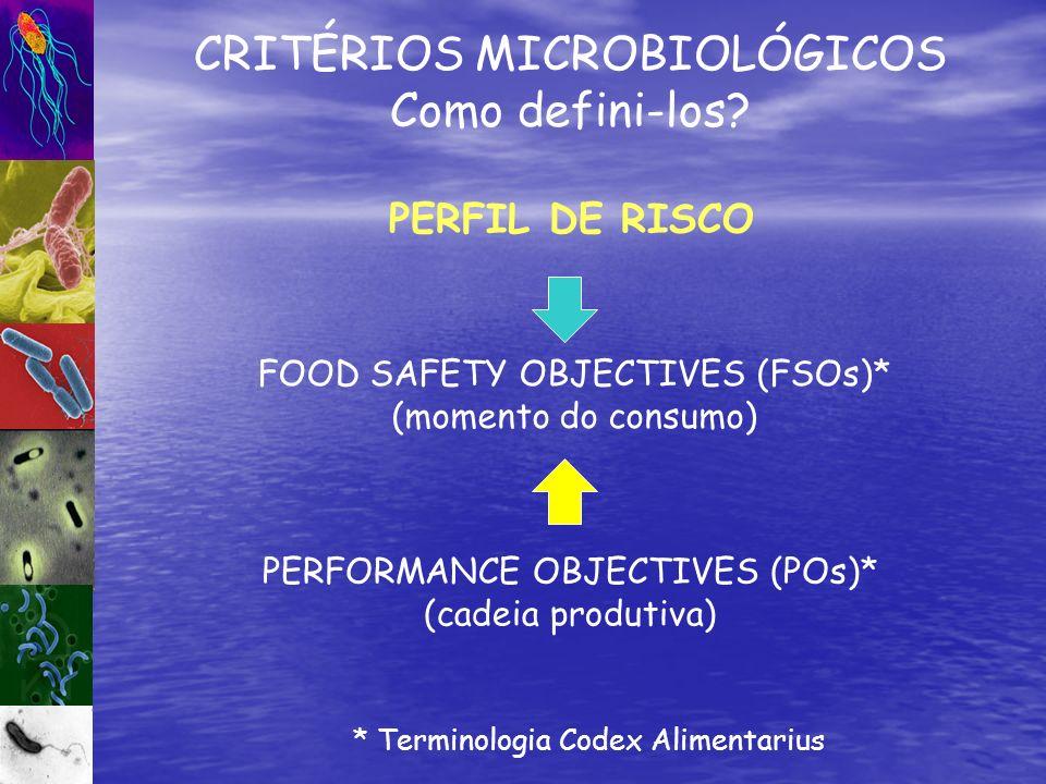 FOOD SAFETY OBJECTIVES (FSOs)* (momento do consumo) CRITÉRIOS MICROBIOLÓGICOS Como defini-los? * Terminologia Codex Alimentarius PERFORMANCE OBJECTIVE