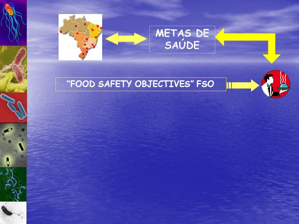 METAS DE SAÚDE FOOD SAFETY OBJECTIVES FSO
