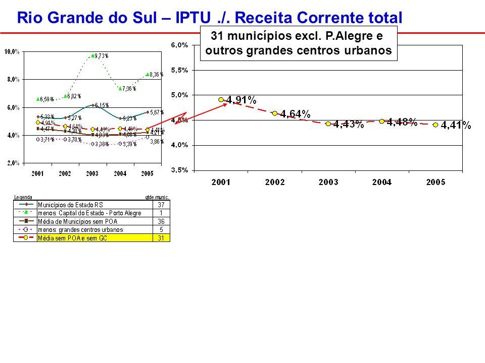 31 municípios excl. P.Alegre e outros grandes centros urbanos Rio Grande do Sul – IPTU./.