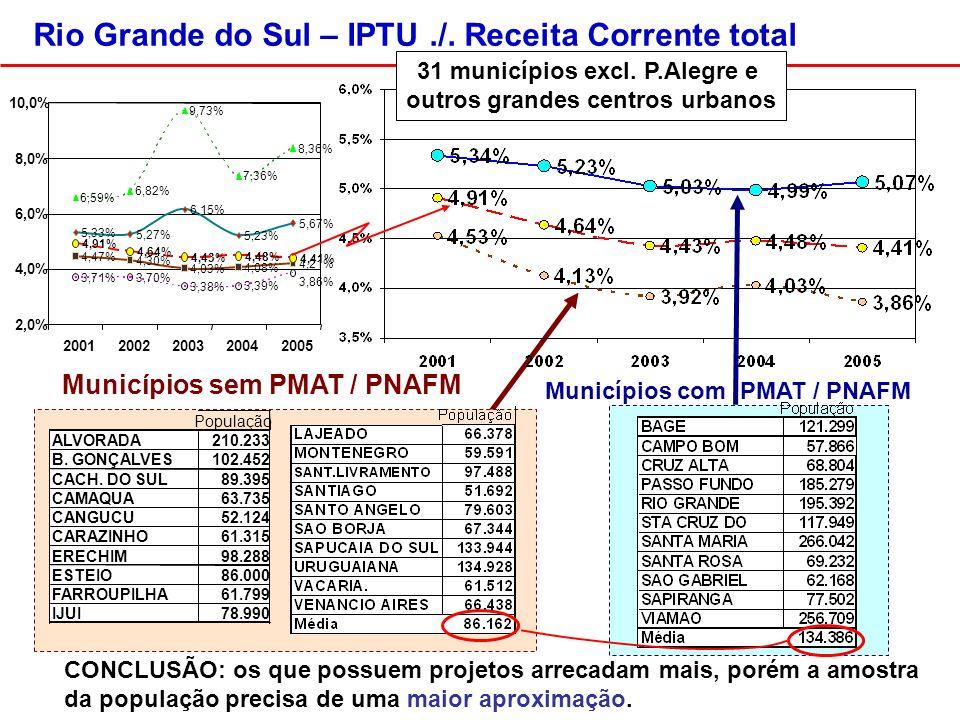 Municípios sem PMAT / PNAFM População ALVORADA210.233 B.
