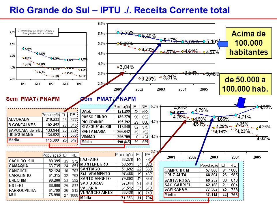 Com PMAT / PNAFMSem PMAT / PNAFM Acima de 100.000 habitantes Com PMAT / PNAFMSem PMAT / PNAFM 31 municípios excluindo P.Alegre e outros grandes centros urbanos de 50.000 a 100.000 hab.