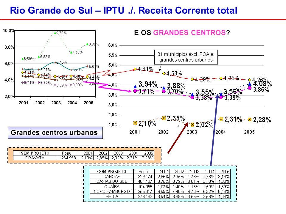 Rio Grande do Sul – IPTU./.