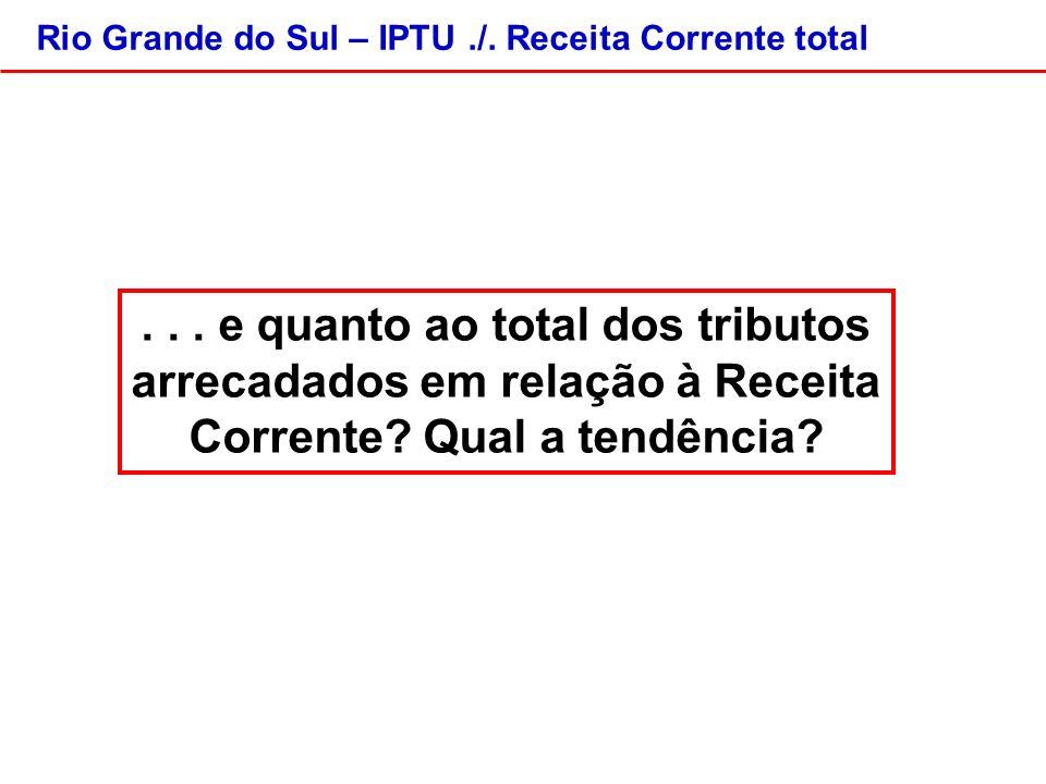 Rio Grande do Sul – IPTU./. Receita Corrente total...