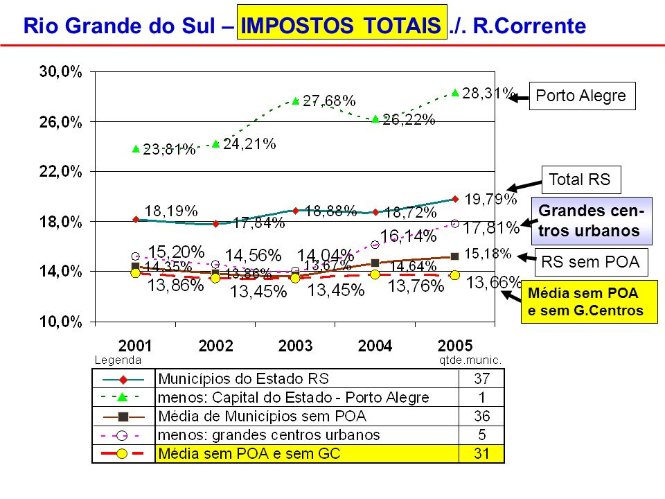 Porto Alegre RS sem POA Rio Grande do Sul – IMPOSTOS TOTAIS./.