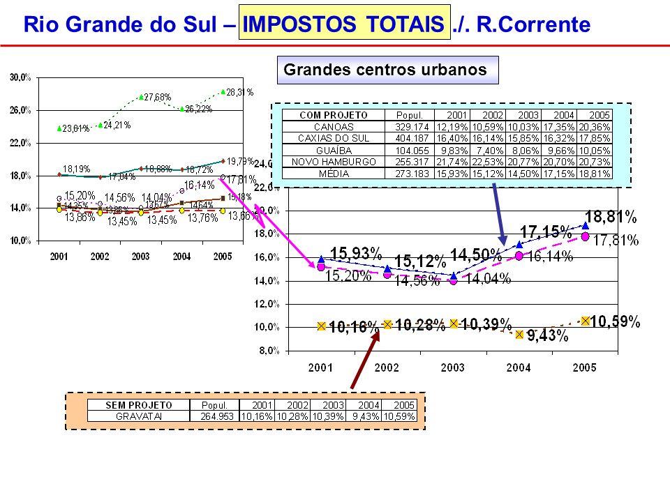 Grandes centros urbanos Rio Grande do Sul – IMPOSTOS TOTAIS./. R.Corrente