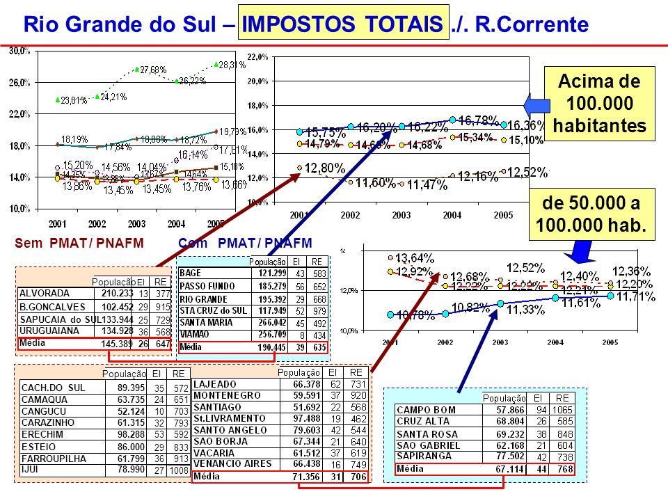 Rio Grande do Sul – IMPOSTOS TOTAIS./.