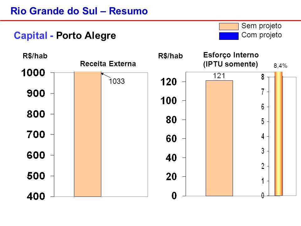 Rio Grande do Sul – Resumo Capital - Porto Alegre R$/hab Sem projeto Com projeto 1033 8,4% Esforço Interno (IPTU somente) Receita Externa