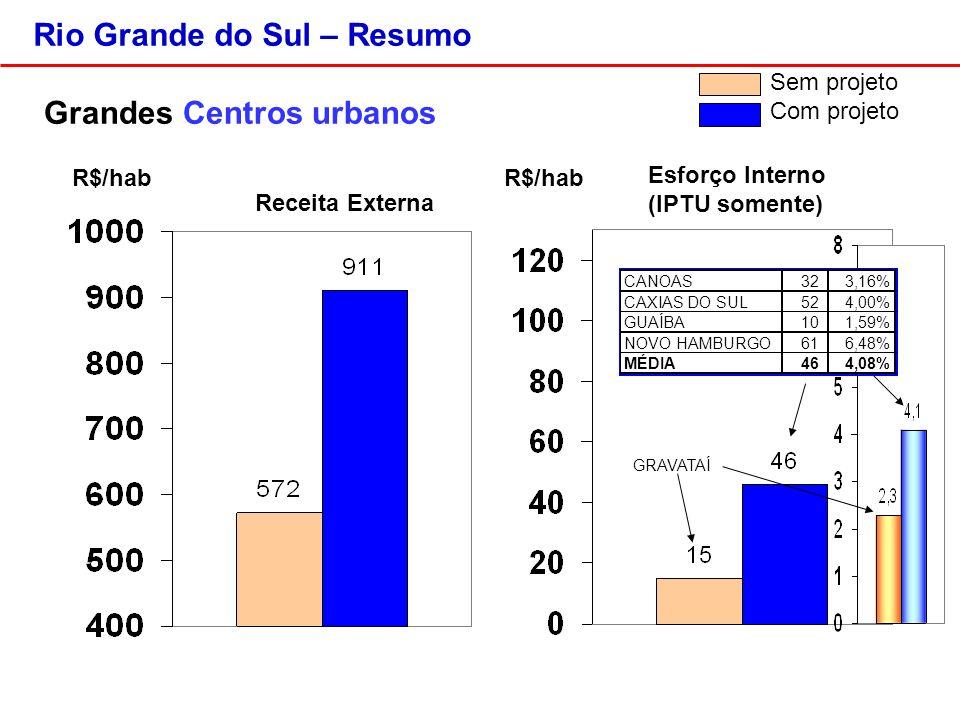 Rio Grande do Sul – Resumo Grandes Centros urbanos R$/hab Sem projeto Com projeto GRAVATAÍ CANOAS32 3,16% CAXIAS DO SUL52 4,00% GUAÍBA10 1,59% NOVO HAMBURGO61 6,48% MÉDIA46 4,08% Receita Externa Esforço Interno (IPTU somente)