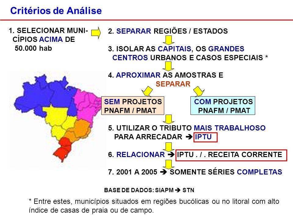 Critérios de Análise 2. SEPARAR REGIÕES / ESTADOS 3.