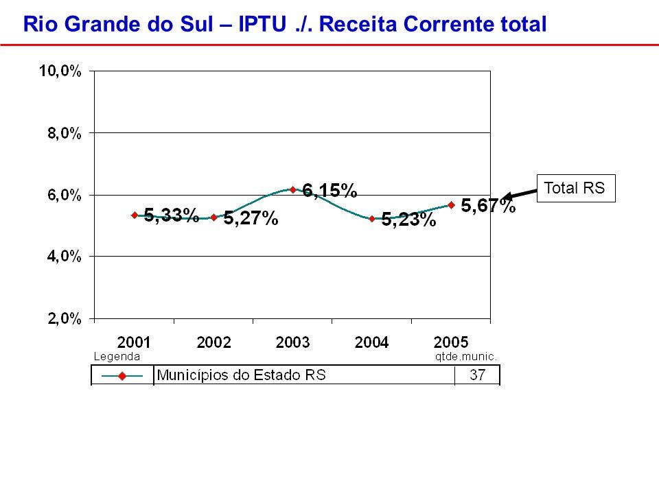 Rio Grande do Sul – IPTU./. Receita Corrente total Total RS