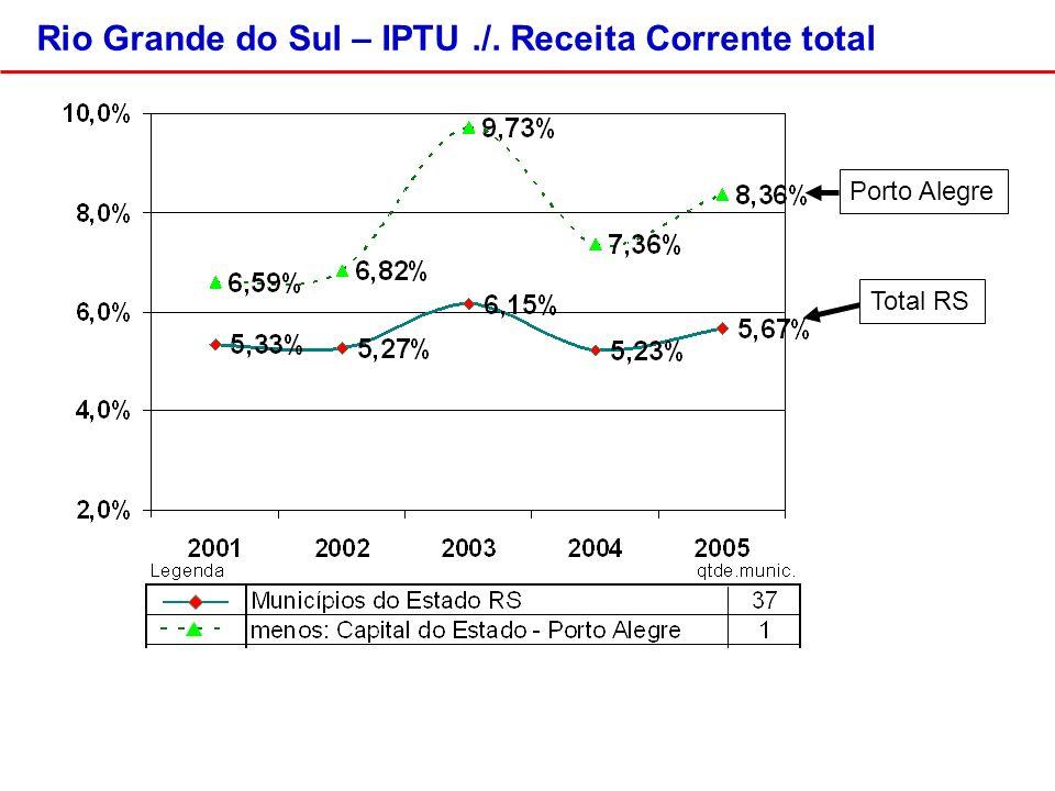 Porto Alegre Rio Grande do Sul – IPTU./. Receita Corrente total