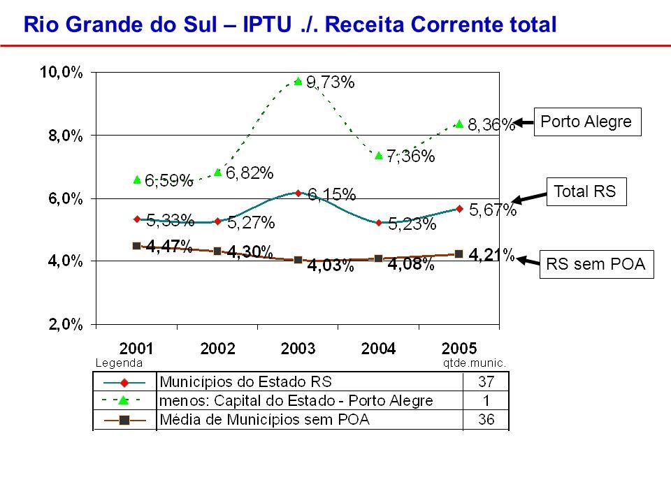 Total RSPorto AlegreRS sem POA Rio Grande do Sul – IPTU./. Receita Corrente total