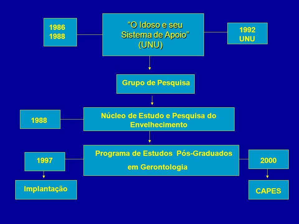 O Idoso e seu O Idoso e seu Sistema de Apoio Sistema de Apoio (UNU) (UNU) Grupo de Pesquisa Núcleo de Estudo e Pesquisa do Envelhecimento Programa de