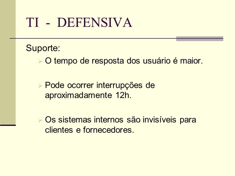 TI - DEFENSIVA Suporte: O tempo de resposta dos usuário é maior. Pode ocorrer interrupções de aproximadamente 12h. Os sistemas internos são invisíveis