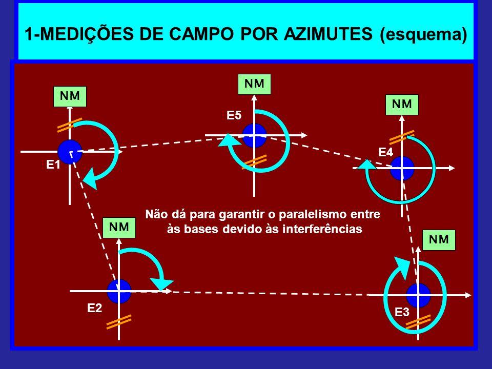 1-MEDIÇÕES DE CAMPO POR AZIMUTES (esquema) NM Não dá para garantir o paralelismo entre às bases devido às interferências E1 E2 E3 E5 E4