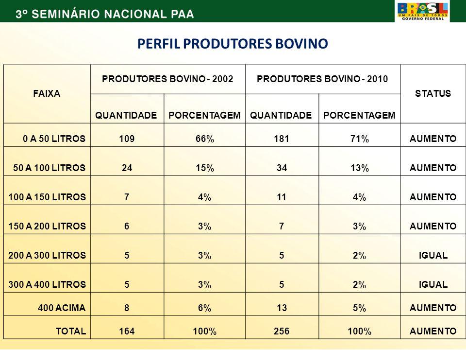 PERFIL PRODUTORES BOVINO FAIXA PRODUTORES BOVINO - 2002PRODUTORES BOVINO - 2010 STATUS QUANTIDADEPORCENTAGEMQUANTIDADEPORCENTAGEM 0 A 50 LITROS10966%1