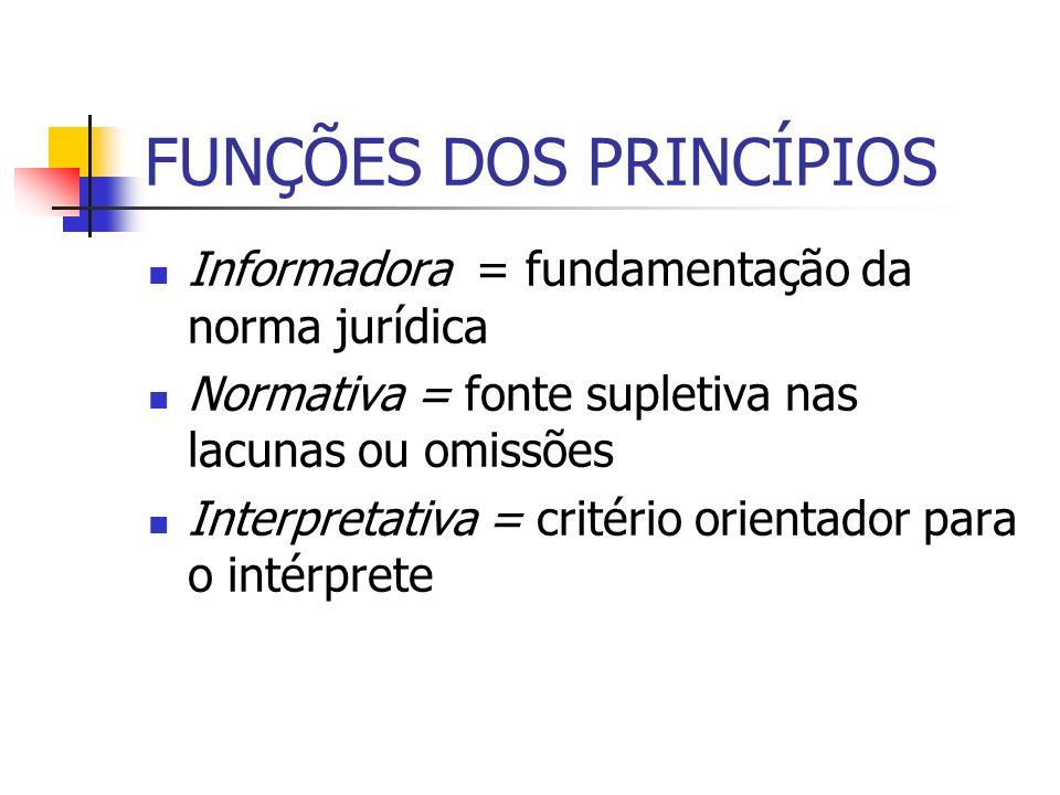 FUNÇÕES DOS PRINCÍPIOS Informadora = fundamentação da norma jurídica Normativa = fonte supletiva nas lacunas ou omissões Interpretativa = critério ori