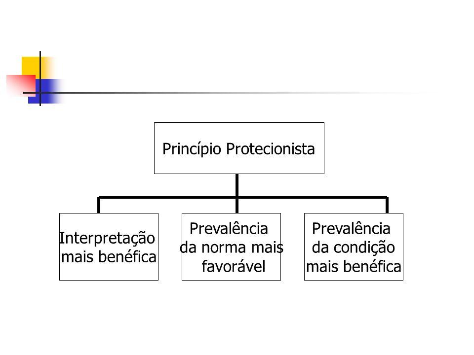 Princípio Protecionista Interpretação mais benéfica Prevalência da norma mais favorável Prevalência da condição mais benéfica