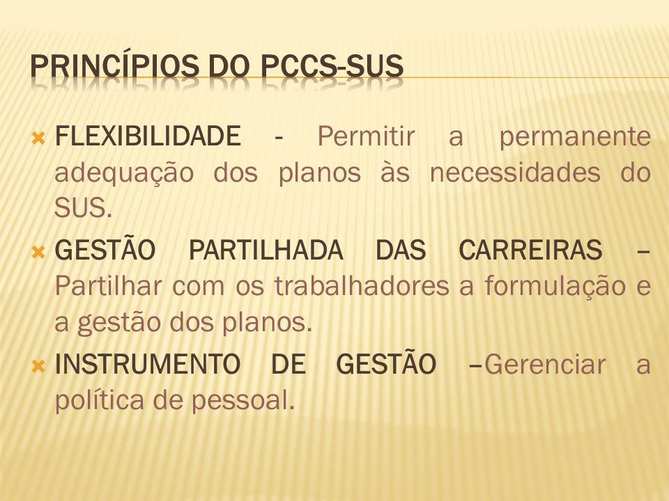 FLEXIBILIDADE - Permitir a permanente adequação dos planos às necessidades do SUS.