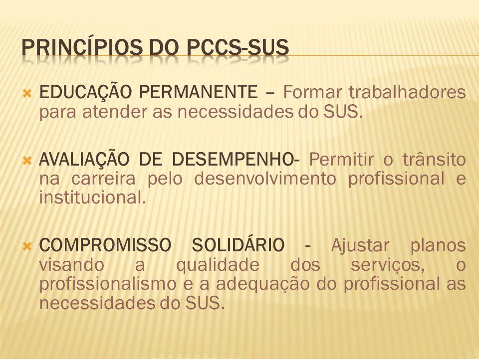 EDUCAÇÃO PERMANENTE – Formar trabalhadores para atender as necessidades do SUS.