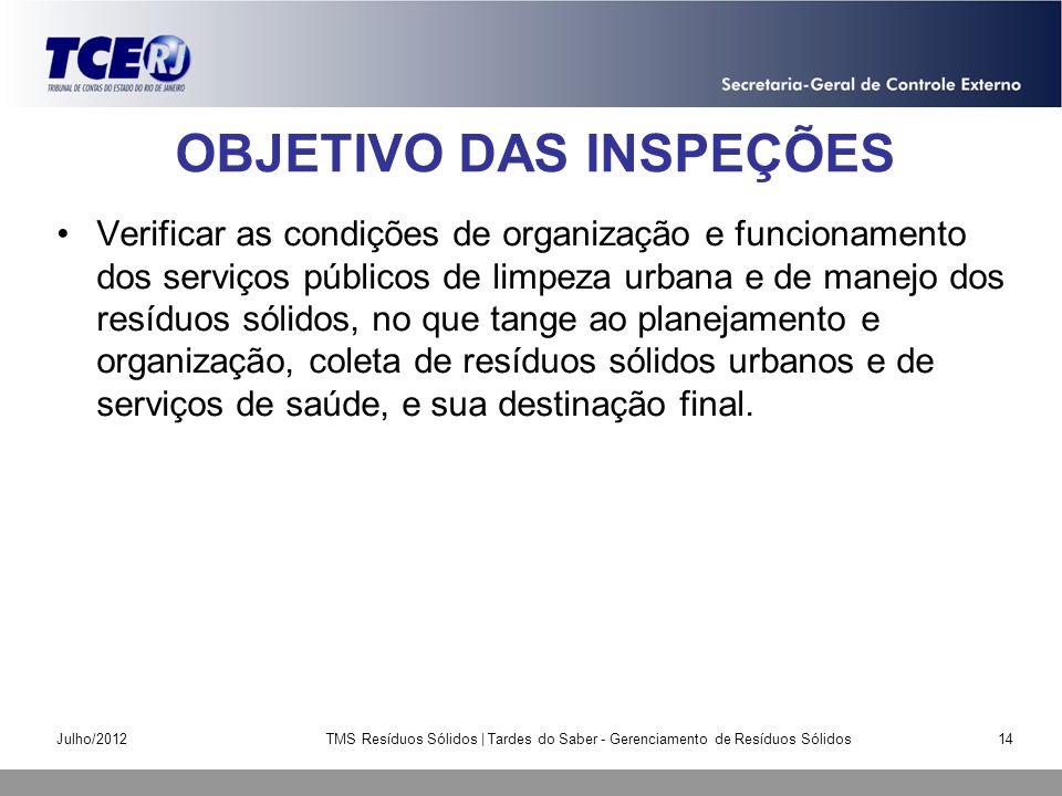 OBJETIVO DAS INSPEÇÕES Verificar as condições de organização e funcionamento dos serviços públicos de limpeza urbana e de manejo dos resíduos sólidos,