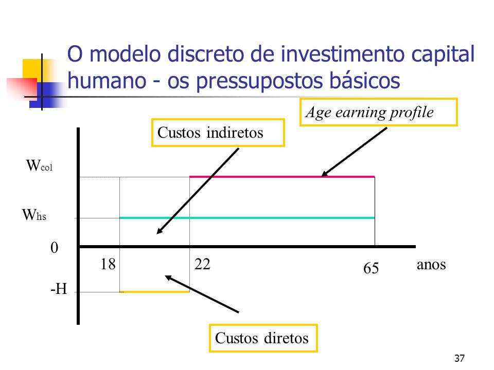 37 O modelo discreto de investimento capital humano - os pressupostos básicos 0 W col W hs anos 65 2218 -H Custos diretos Custos indiretos Age earning