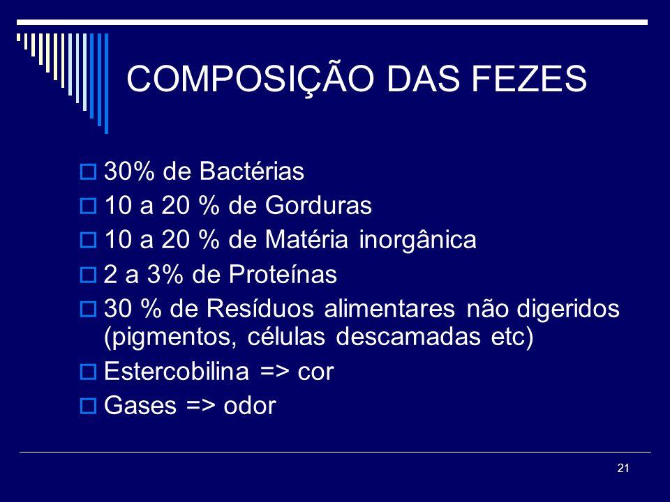 21 COMPOSIÇÃO DAS FEZES 30% de Bactérias 10 a 20 % de Gorduras 10 a 20 % de Matéria inorgânica 2 a 3% de Proteínas 30 % de Resíduos alimentares não di
