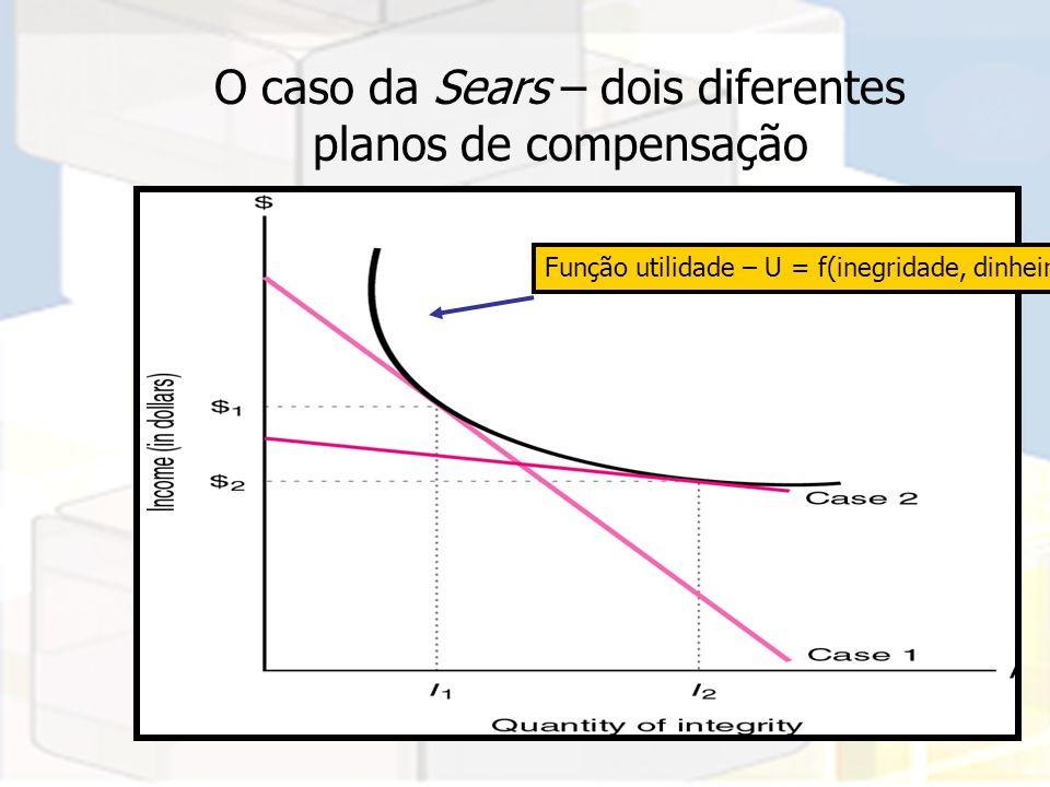 104 O caso da Sears – dois diferentes planos de compensação Função utilidade – U = f(inegridade, dinheiro)