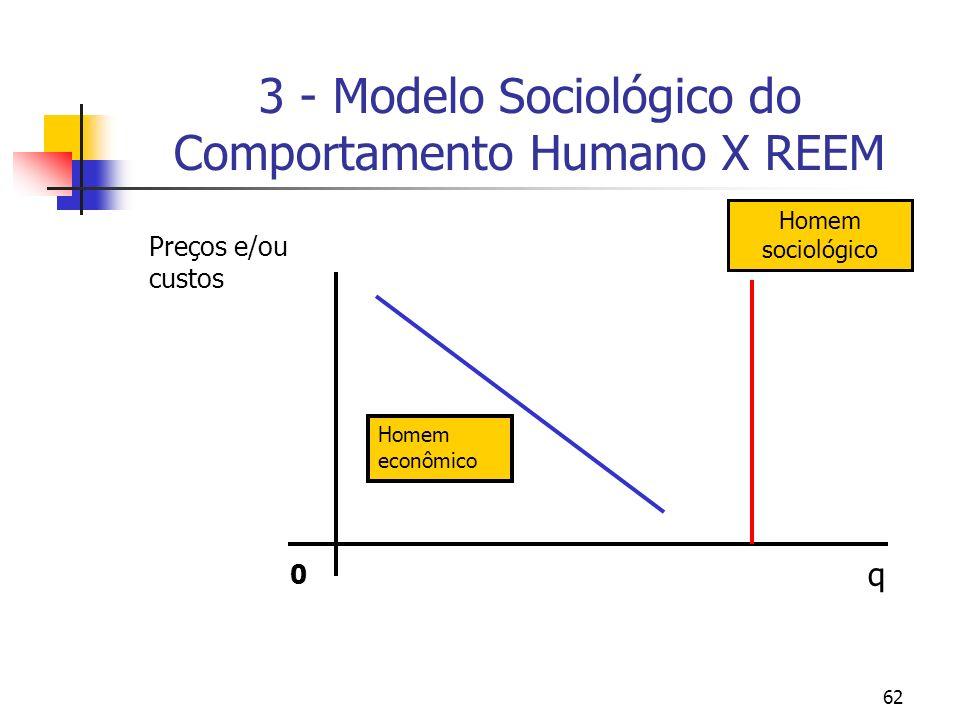 62 3 - Modelo Sociológico do Comportamento Humano X REEM q Preços e/ou custos 0 Homem sociológico Homem econômico