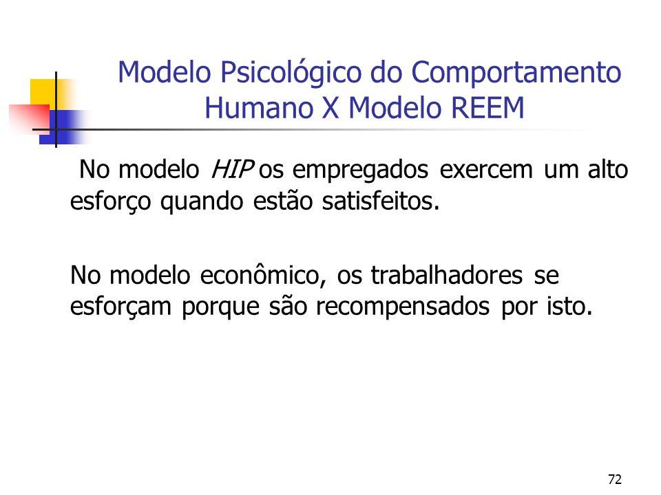 72 Modelo Psicológico do Comportamento Humano X Modelo REEM No modelo HIP os empregados exercem um alto esforço quando estão satisfeitos. No modelo ec