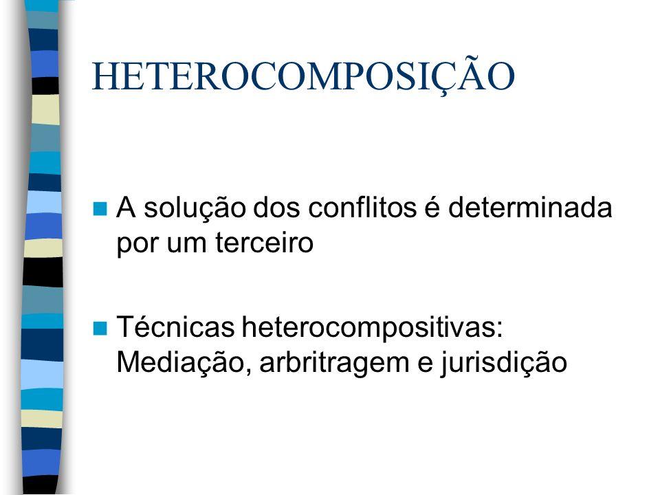 A solução dos conflitos é determinada por um terceiro Técnicas heterocompositivas: Mediação, arbritragem e jurisdição HETEROCOMPOSIÇÃO