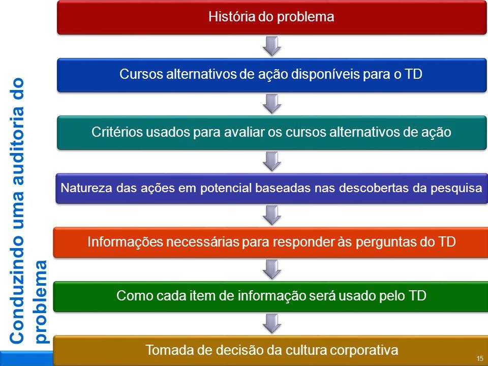 Conduzindo uma auditoria do problema História do problemaCursos alternativos de ação disponíveis para o TDCritérios usados para avaliar os cursos alte