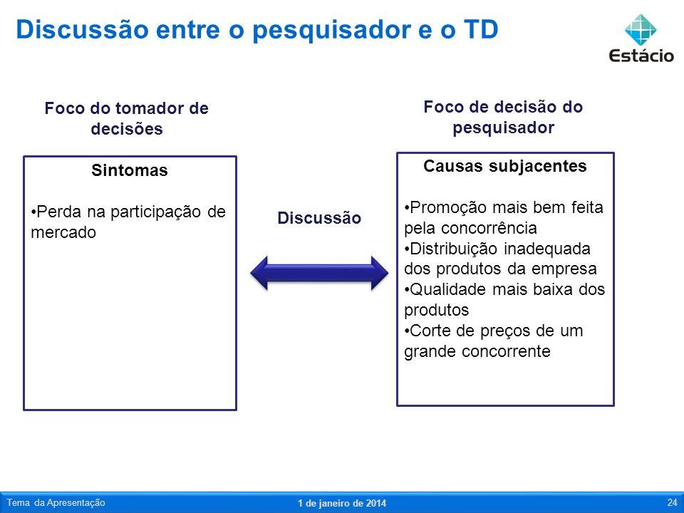 Discussão entre o pesquisador e o TD 1 de janeiro de 2014 Tema da Apresentação24 Sintomas Perda na participação de mercado Causas subjacentes Promoção