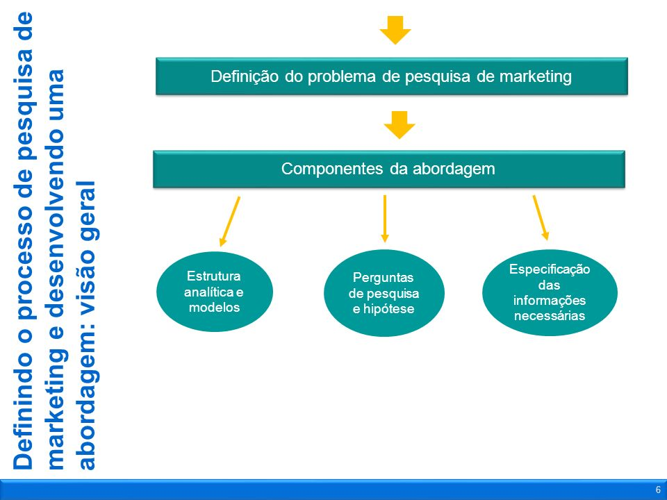 Definindo o processo de pesquisa de marketing e desenvolvendo uma abordagem: visão geral 6 Componentes da abordagem Definição do problema de pesquisa