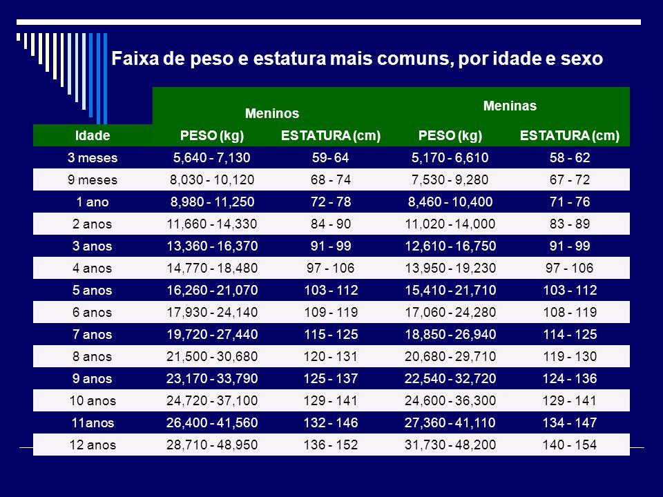 Faixa de peso e estatura mais comuns, por idade e sexo Meninos Meninas IdadePESO (kg)ESTATURA (cm)PESO (kg)ESTATURA (cm) 3 meses5,640 - 7,13059- 645,1