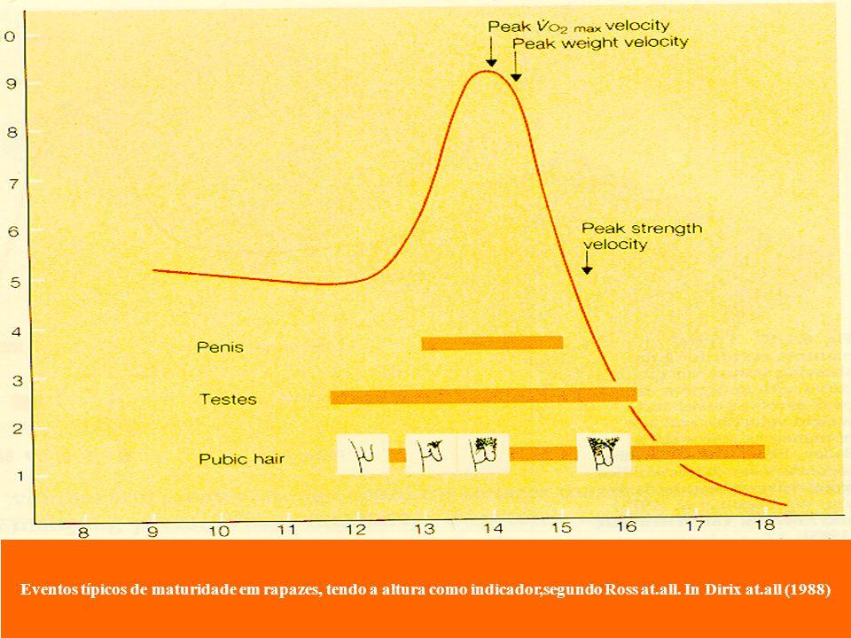 Eventos típicos de maturidade em rapazes, tendo a altura como indicador,segundo Ross at.all. In Dirix at.all (1988)